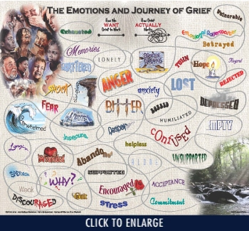 The Emotions and Journey of Grief